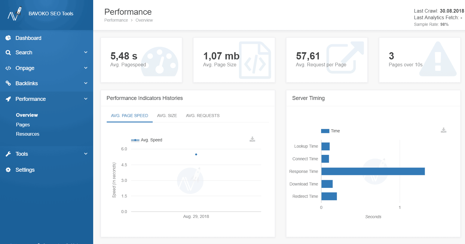 Performance Analysis in BAVOKO SEO Tools